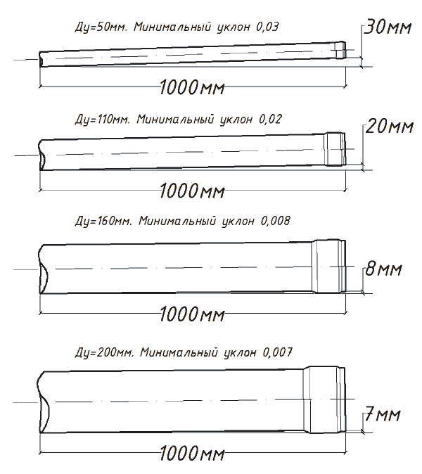 Расчеты угла наклона канализационных труб