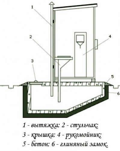 Схема выгребной туалет