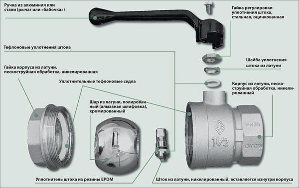 Ремонт шарового крана: как отремонтировать, замена на стояке
