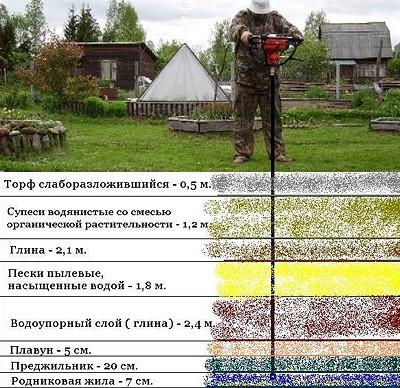Бурение и состав грунта