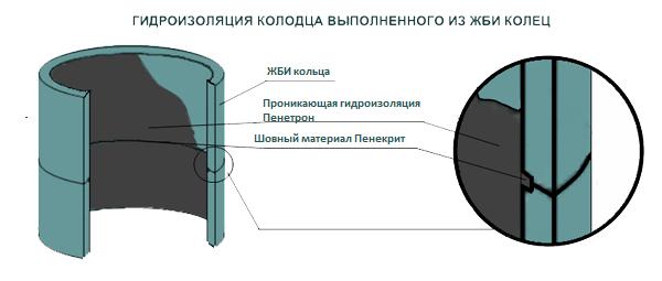 гидроизоляция бассейна полимерными материалами
