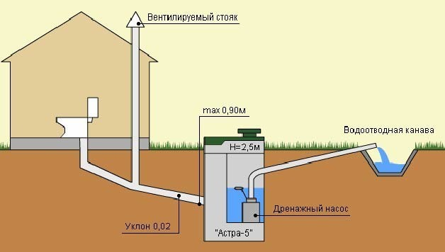 Схема канализации загородного дома