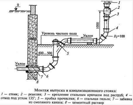 Схема выпуска канализации во внешнюю сеть
