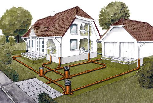 Схема прокладки внешней канализации