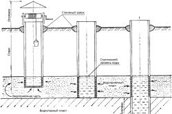 Схема шахтового способа обустройства колодца
