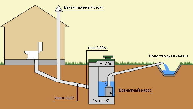 Slope of external sewage in a private house
