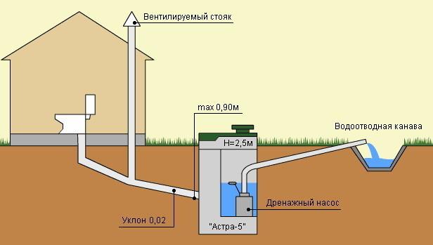 Nagib zunanje kanalizacije v zasebni hiši
