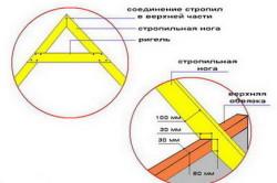 Схема конструктивных элементов крыши домика над колодцем