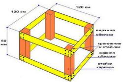 Схема устройства каркаса домика над колодцем