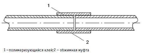 Схема муфтового соединения.