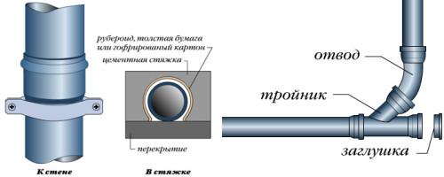 Схема монтажа стояков канализации
