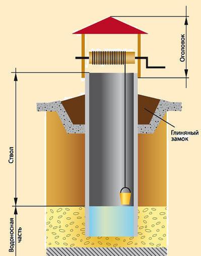 Конструкция шахтного колодца