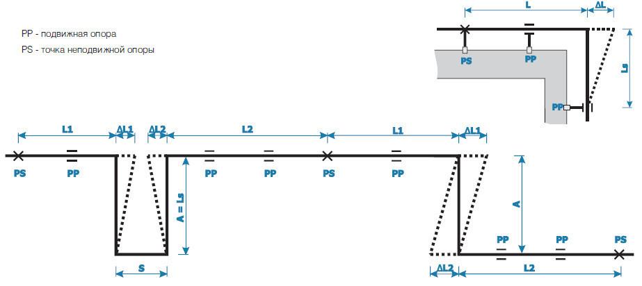 Схема трубопровода с температурными компенсаторами.