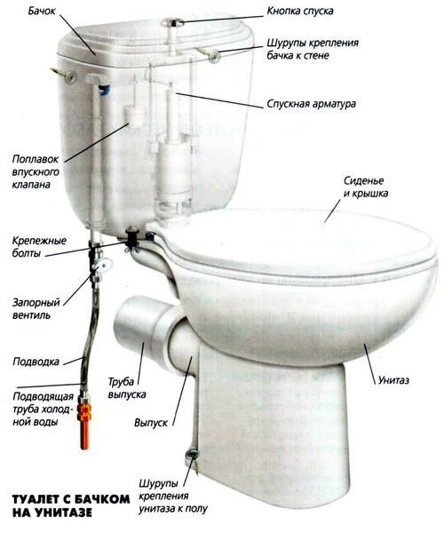 Сантехника ido инструкции сантехника, унитаз, умывальник, фекальный насос