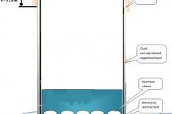 Как устроен колодец - схема