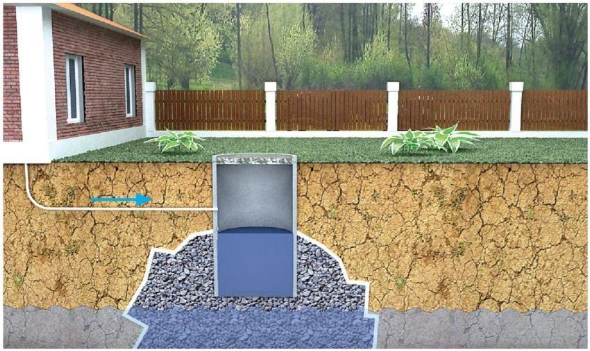 Отсутствие канализации на дачном участке можно компенсировать сливной ямой.