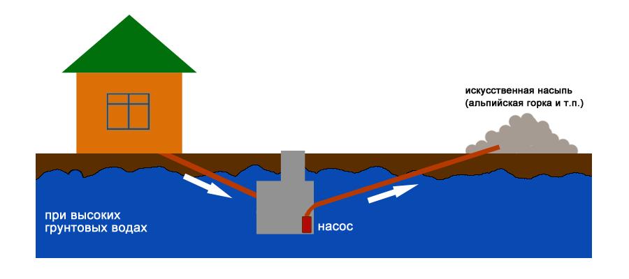 скважина при высоком уровне грунтовых вод