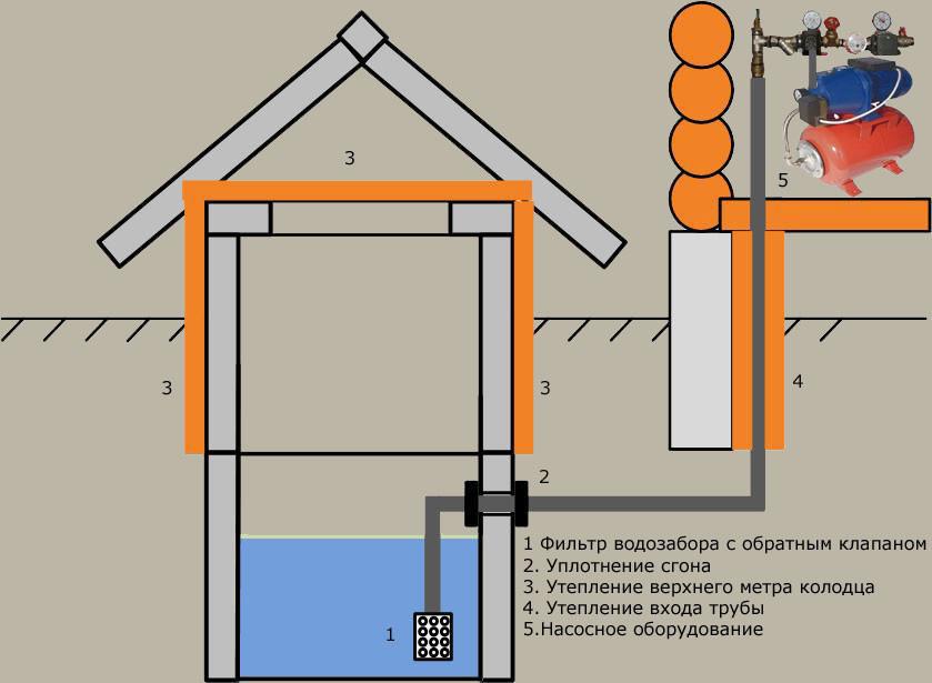Схема устройства дачного колодца