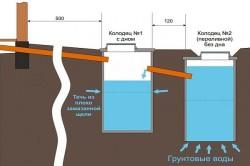 Схема устройства канализации для частного дома