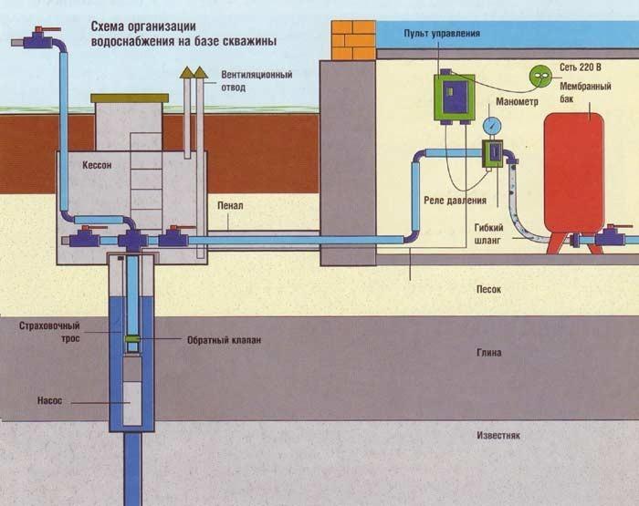 Схема водоснабжения дачи
