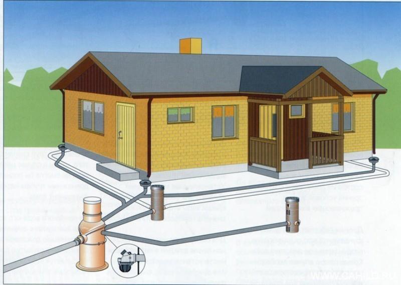 Схема дренаж на участке вокруг дома