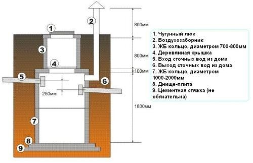 Устройство герметичного канализационного колодца