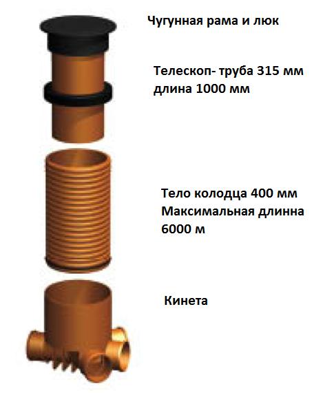 Элементы пластикового канализационного колодца