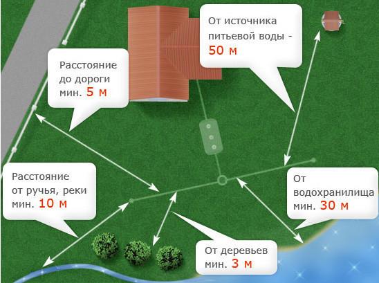 Схема выбора места для канализационного колодца