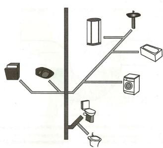 схема канализации квартиры.