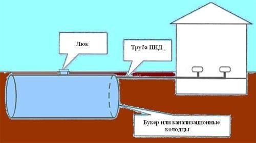Как сделать плиту перекрытия для сливной ямы 196