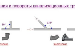 ustanovka kanalizacionnoi trubi