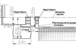 Схема расчета размеров септика