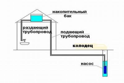 Схема устройства водопровода на даче из колодца