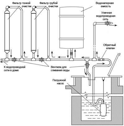 Примерная схемы дачного водопровода