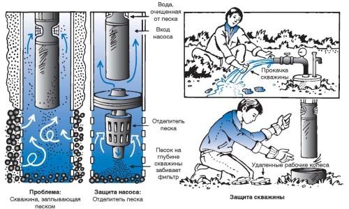 Схема очистки скважины