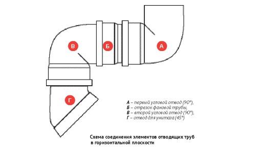 Структура подводящего короба для переустановки унитаза