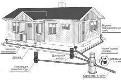 Схема поверхностного дренажа дачного участка.