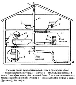 Типовая схема канализации в 2-х этажном доме