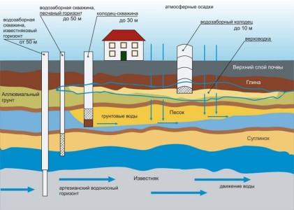 Сравнение водозаборов различной глубины