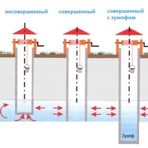 Зумпф для сбора грунтовых вод