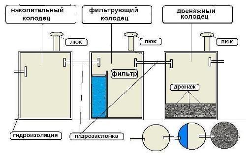 Основная схема септика из
