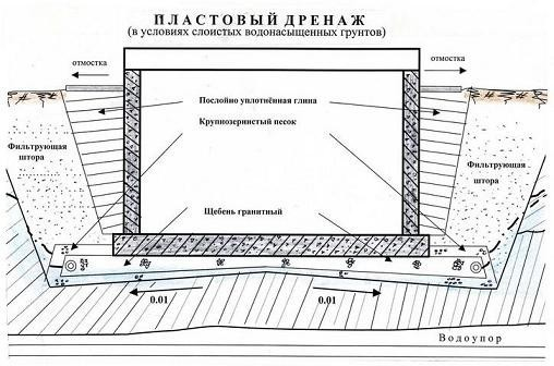 Схема пластового дренажа