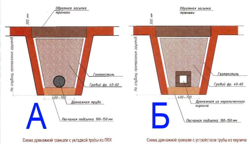 Схема дренажной траншеи
