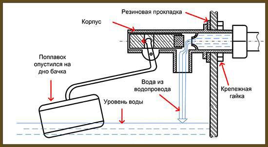 схема поплавка в унитазе