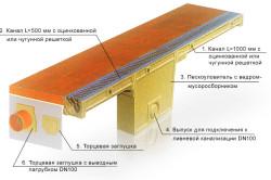 Схема монтажа левневой канализации