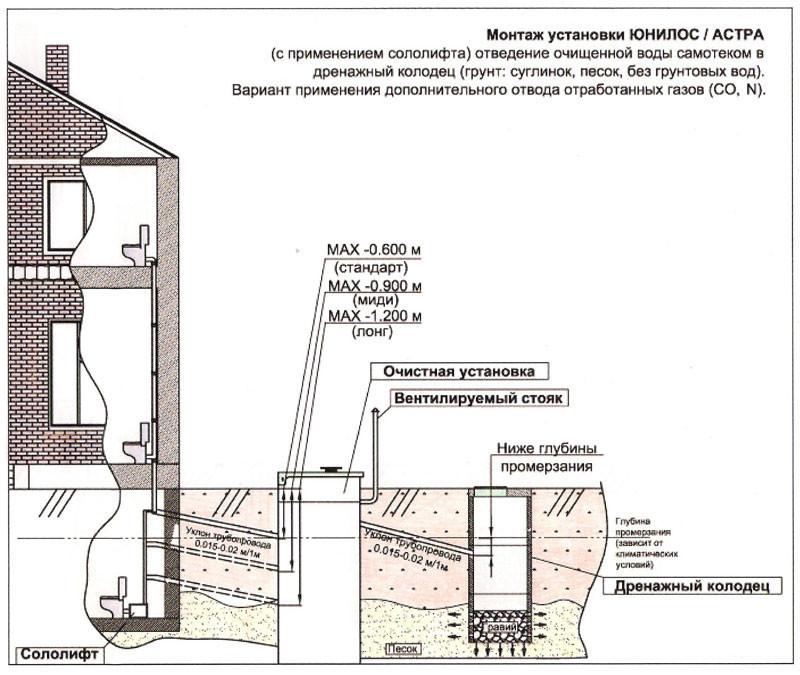 Схема отвода