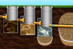 Схема работы септика из бетонных колец