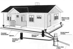 Схема установки дренажного колодца