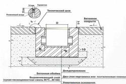Схема установки систем точечного водоотвода