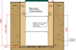Схема устройства септика из бетона